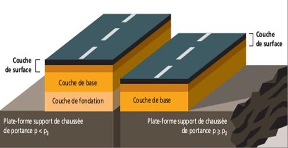 Les couches d'une chaussée semi-rigide